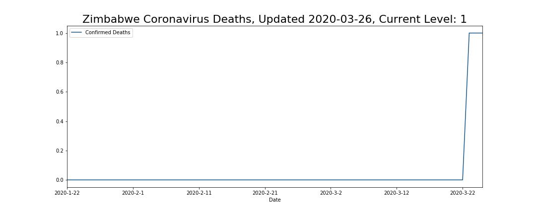 Zimbabwe Coronavirus Deaths